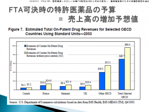 20141011_FTAとTPP、国民健康への災い―米韓FTA発効後2年6ヶ月後の現在―_健康権実現のための保健医療団体連合_7