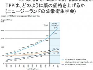 20141011_FTAとTPP、国民健康への災い―米韓FTA発効後2年6ヶ月後の現在―_健康権実現のための保健医療団体連合_8
